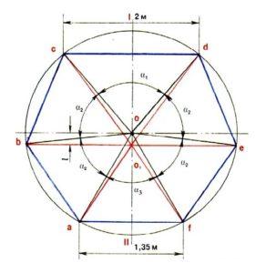 Схема круглой беседки